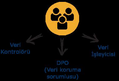 GDPR Veri Koruma