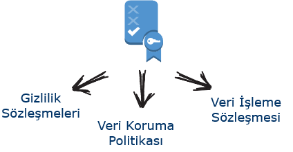 GDPR Politika ve Sözleşmeler