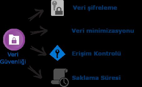 GDPR Veri Güvenliği