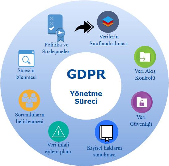 GDPR Yönetme Süreci