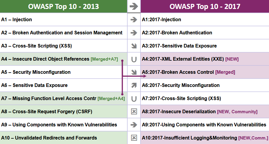 OWASP Top 10 2017 Nihayet!