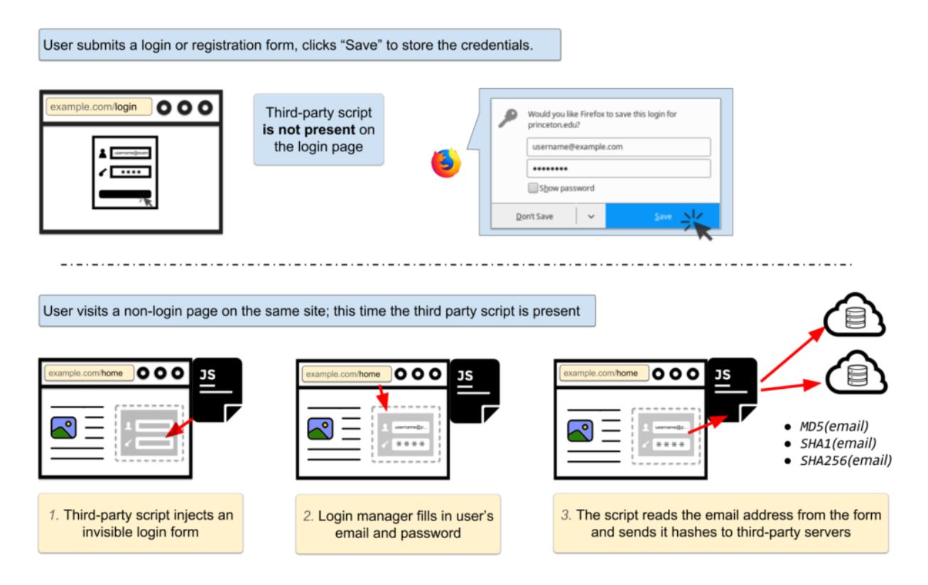 Browserların Parola Yöneticilerini İstismar mı Ediyor -2
