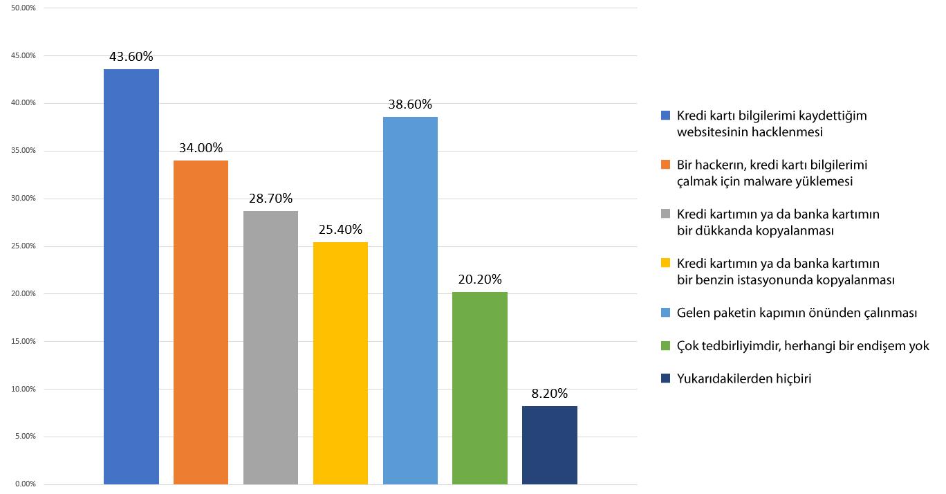 Anketler Güvenli Web Sitelerin Daha Fazla Gelir Elde Ettiğini Gösteriyor-2