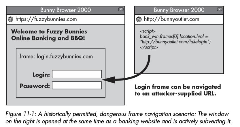 Frame-Navigation
